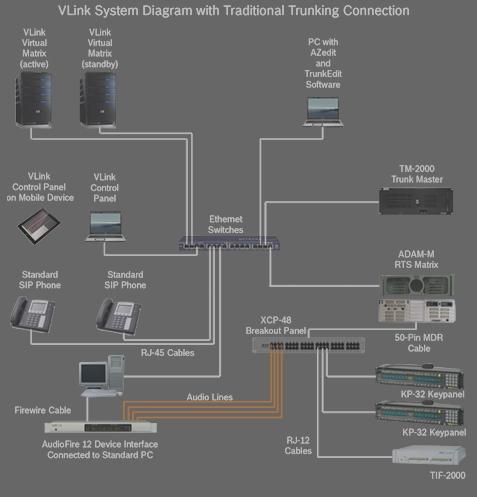 RTS VLink Virtual Matrix